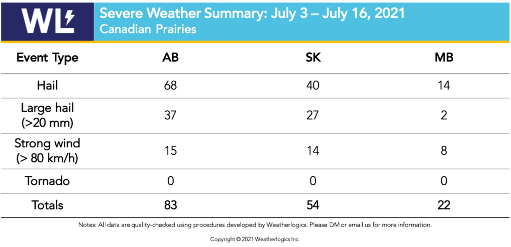 Table with severe weather reports from the Prairies between July 3 and 16, 2021