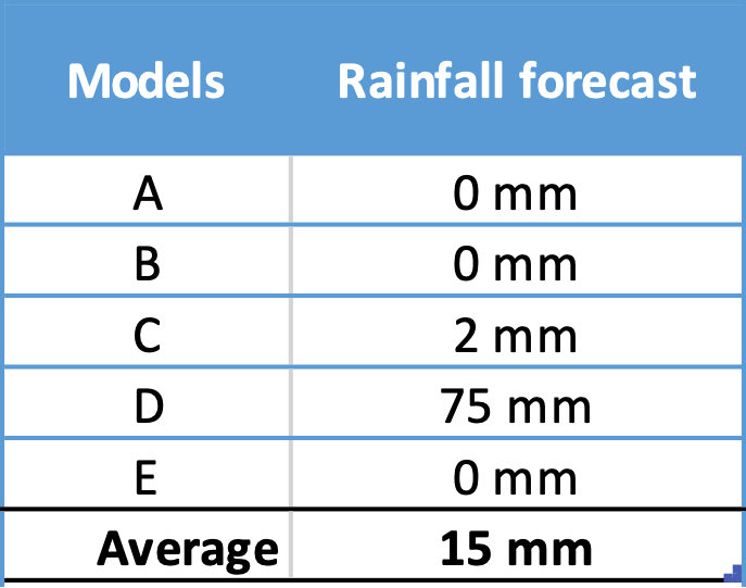 Table showing example weather model forecasts
