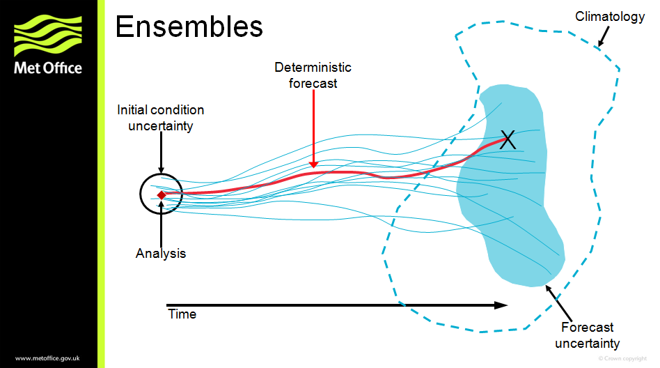 Image showing how an ensemble model works.