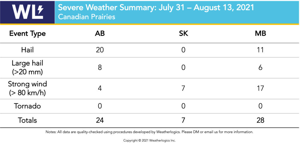 Table with severe weather reports from the Prairies between July 31 and August 13, 2021