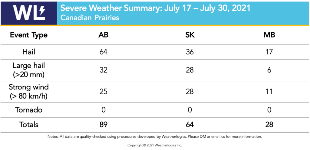 Table of severe weather reports on the Prairies between July 17 and 30, 2021