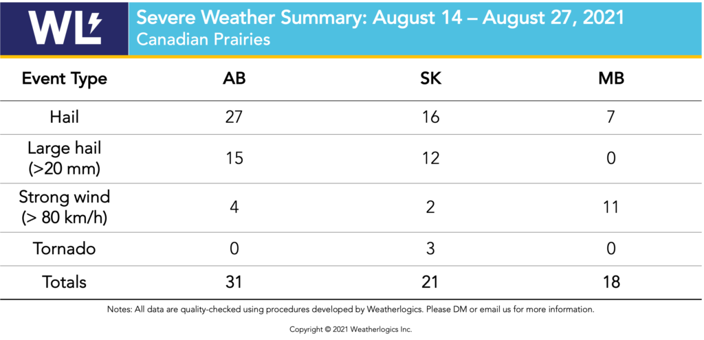 Table with severe weather reports from the Prairies between August 14 and August 27, 2021