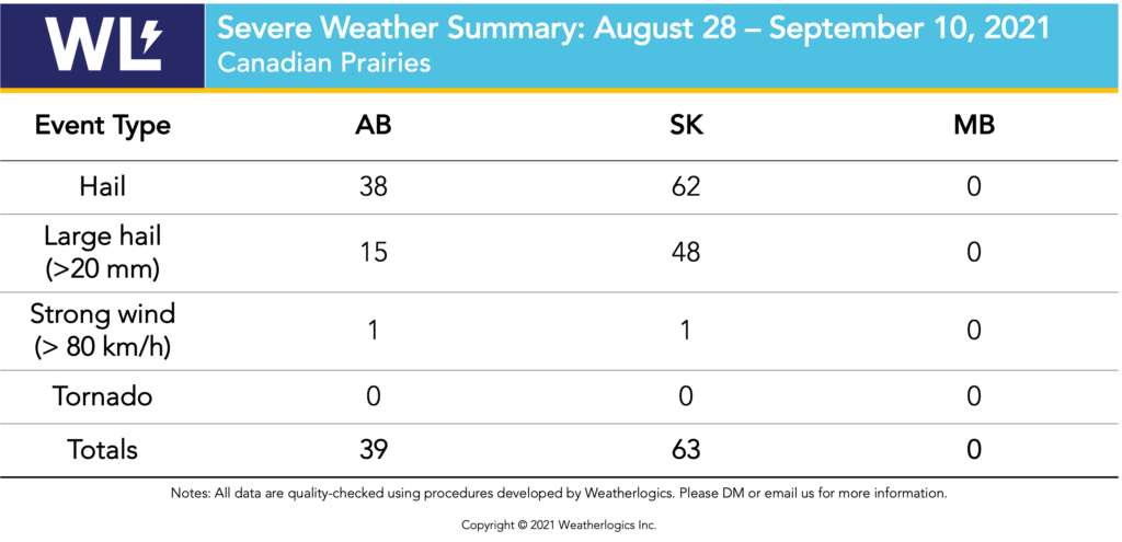 Table with severe weather reports from the Prairies between August 28 and September 10, 2021