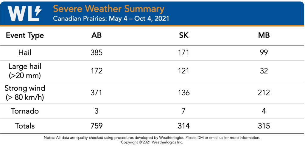 Table of severe weather reports in 2021